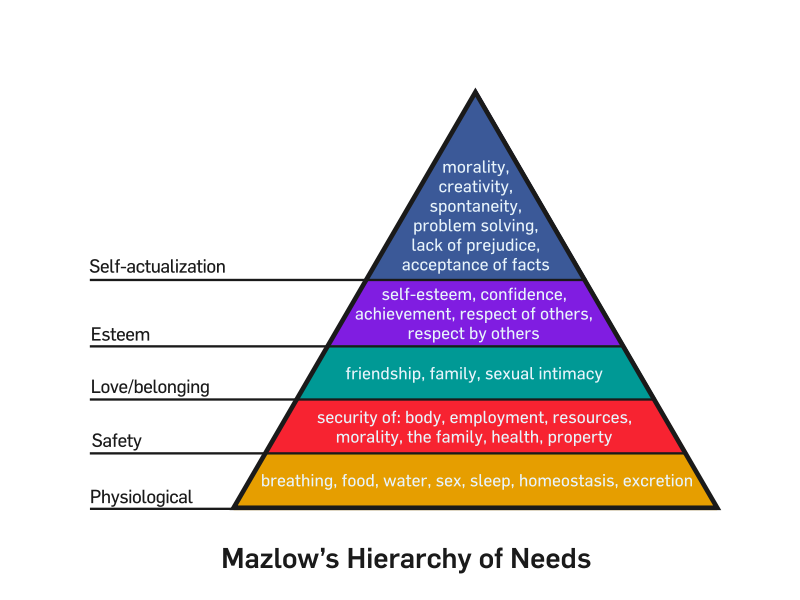 http://looneytunes09.files.wordpress.com/2010/01/800px-mazlows_hierarchy_of_needs-svg.png